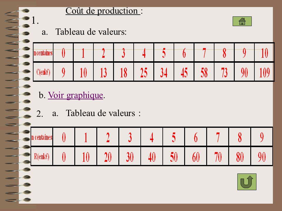 1. Coût de production : a. Tableau de valeurs: b. Voir graphique. 2.