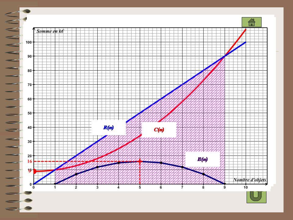 D: R(n) = 10 n P: C(n) = n2 + 9
