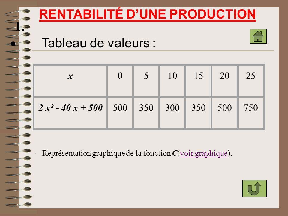 RENTABILITÉ D'UNE PRODUCTION 1. · Tableau de valeurs :