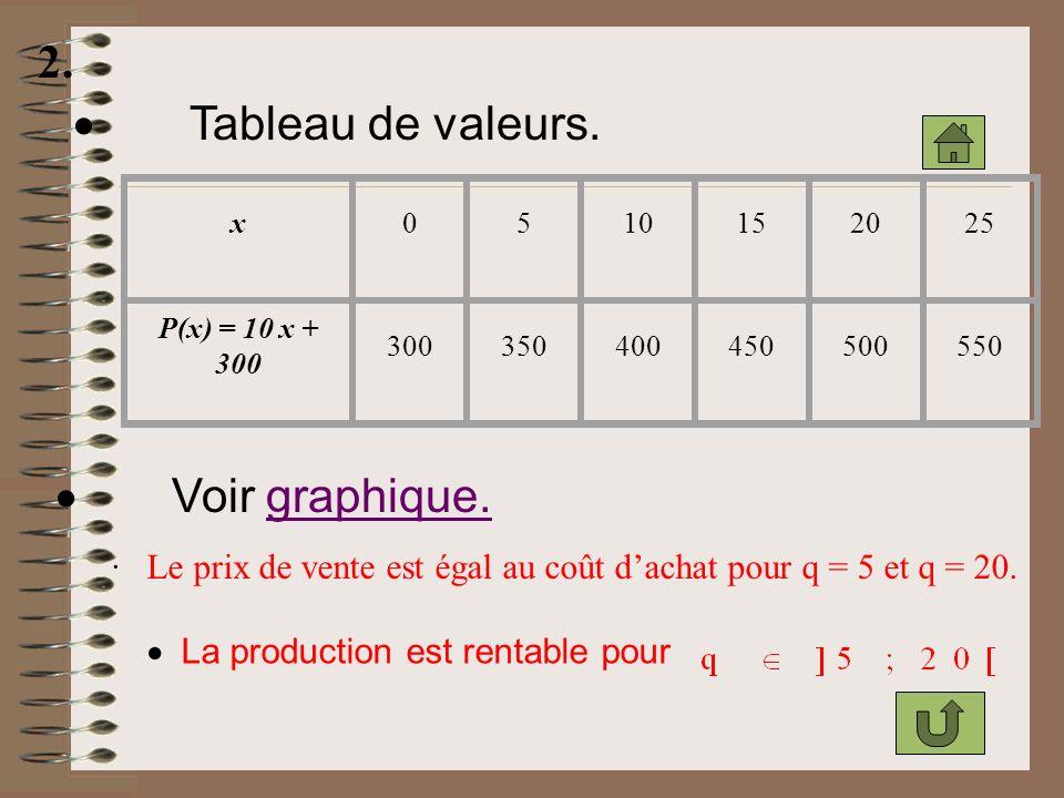 2. · Tableau de valeurs. · Voir graphique.