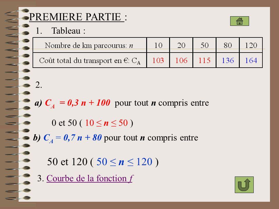 PREMIERE PARTIE : 50 et 120 ( 50 ≤ n ≤ 120 ) 1. Tableau : 2.