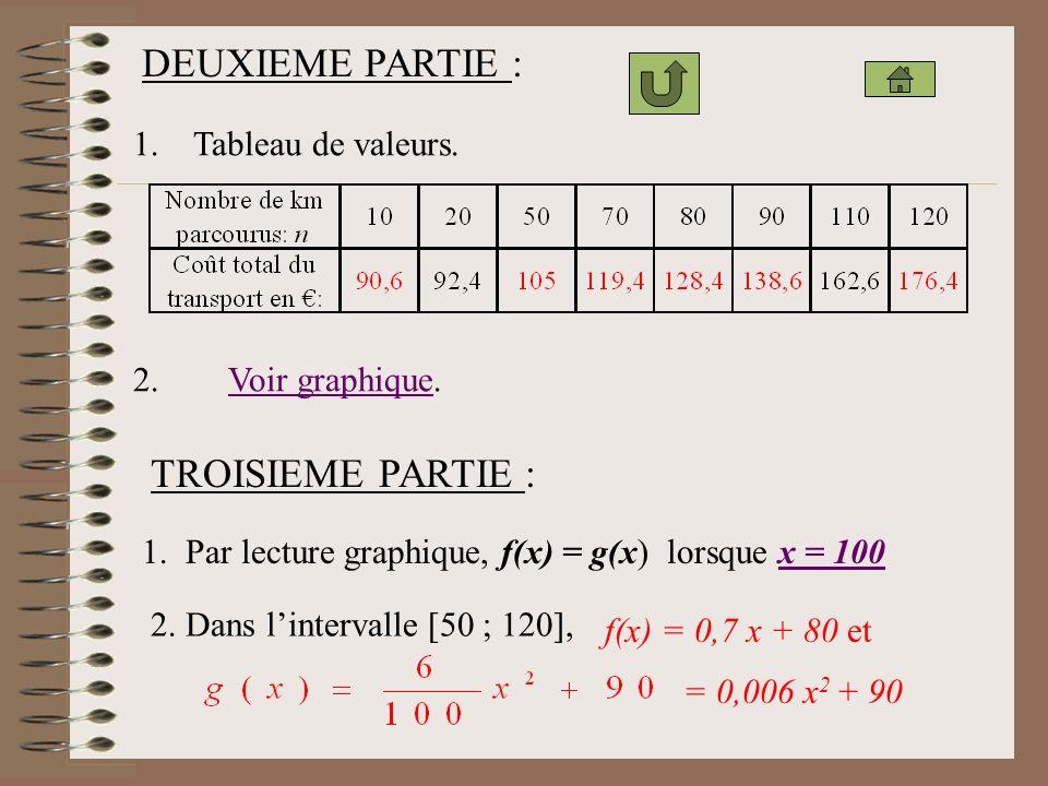 DEUXIEME PARTIE : TROISIEME PARTIE : 1. Tableau de valeurs.