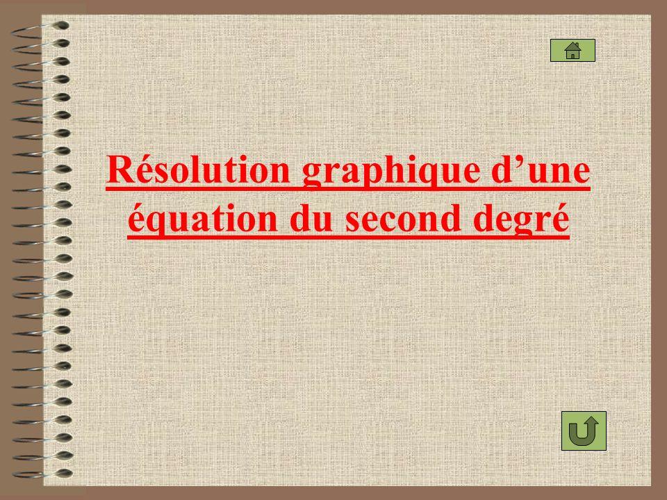 Résolution graphique d'une équation du second degré