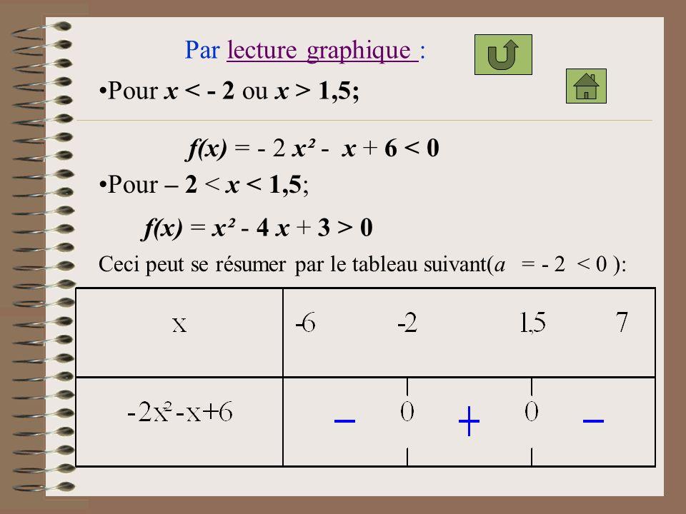 Par lecture graphique : Pour x < - 2 ou x > 1,5;