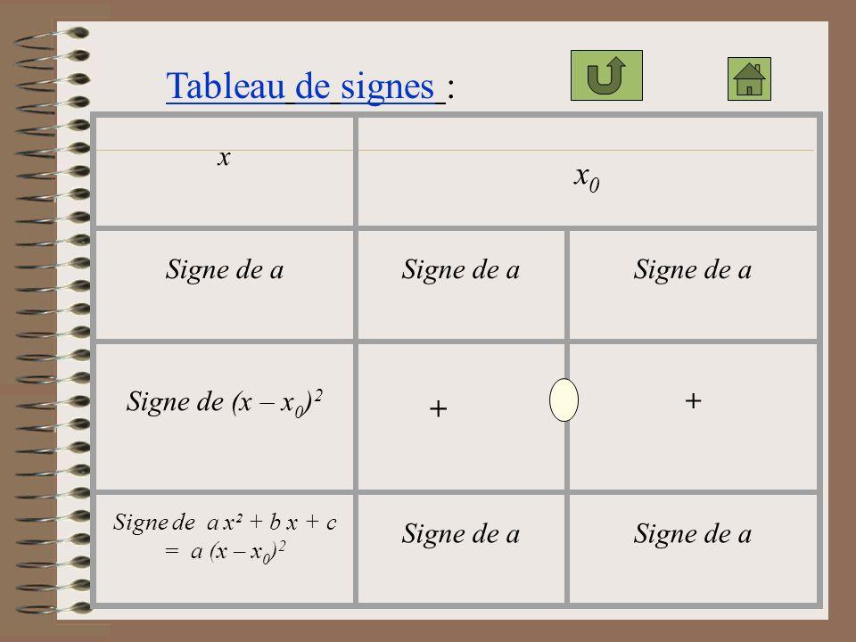 Signe de a x² + b x + c = a (x – x0)2