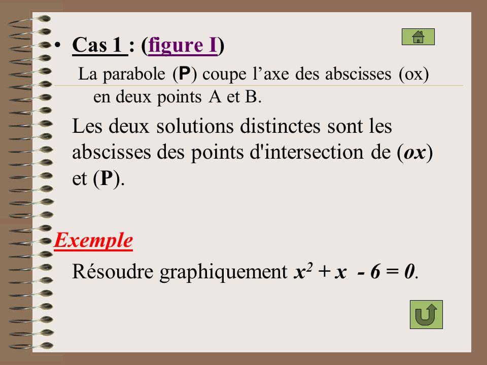 Résoudre graphiquement x2 + x ‑ 6 = 0.