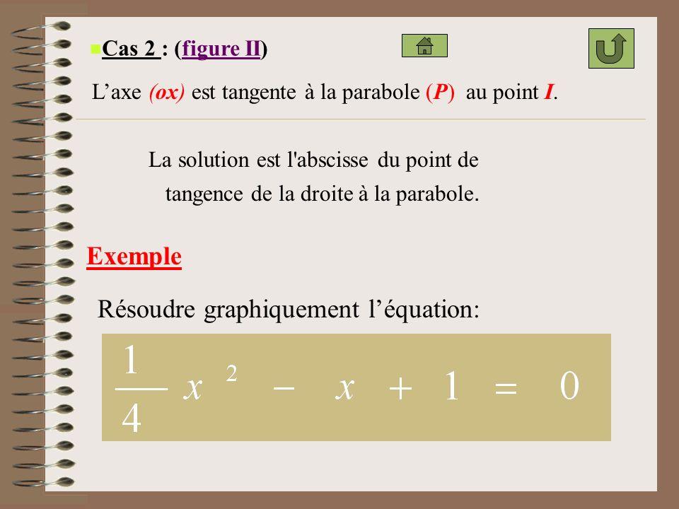 Résoudre graphiquement l'équation: