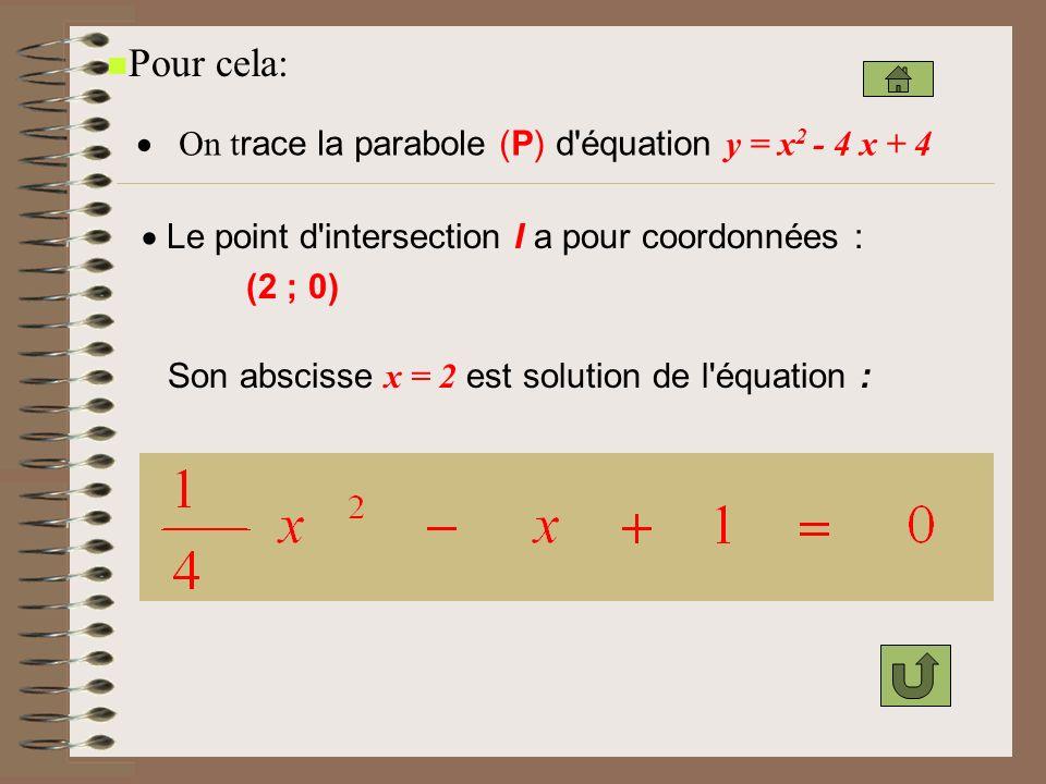 Pour cela: · On trace la parabole (P) d équation y = x2 - 4 x + 4
