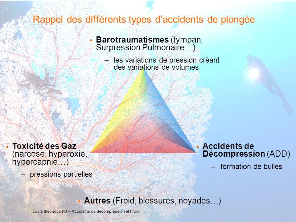 Rappel des différents types d'accidents de plongée