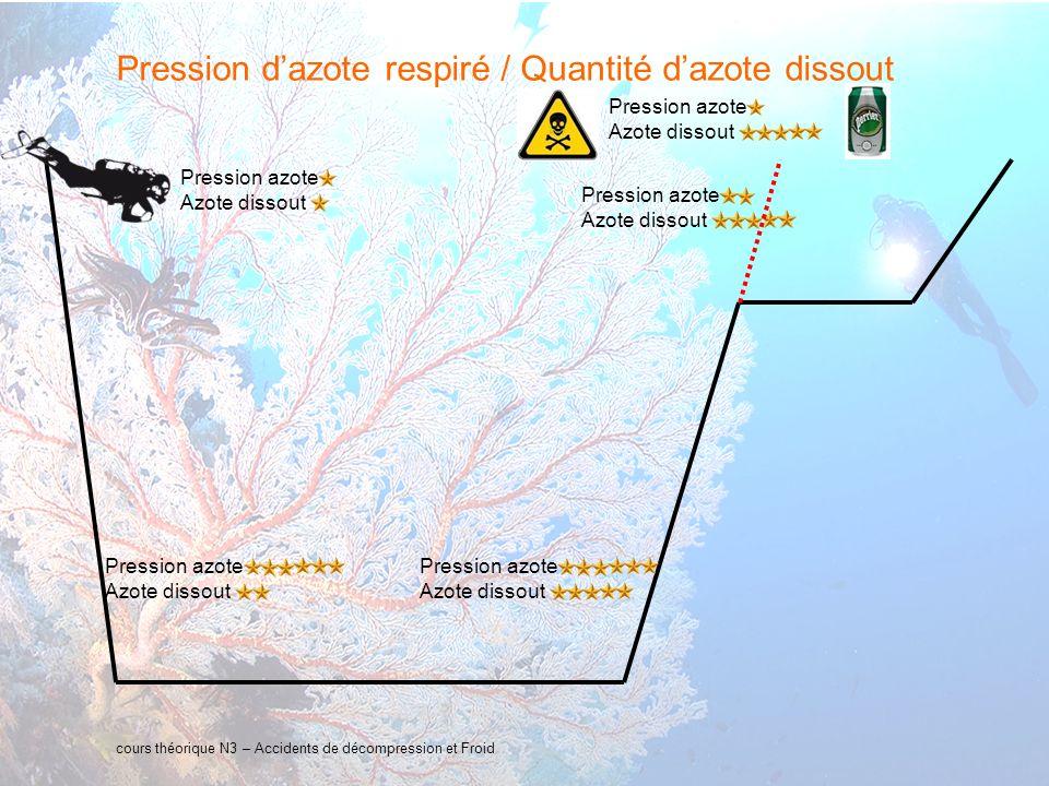 Pression d'azote respiré / Quantité d'azote dissout