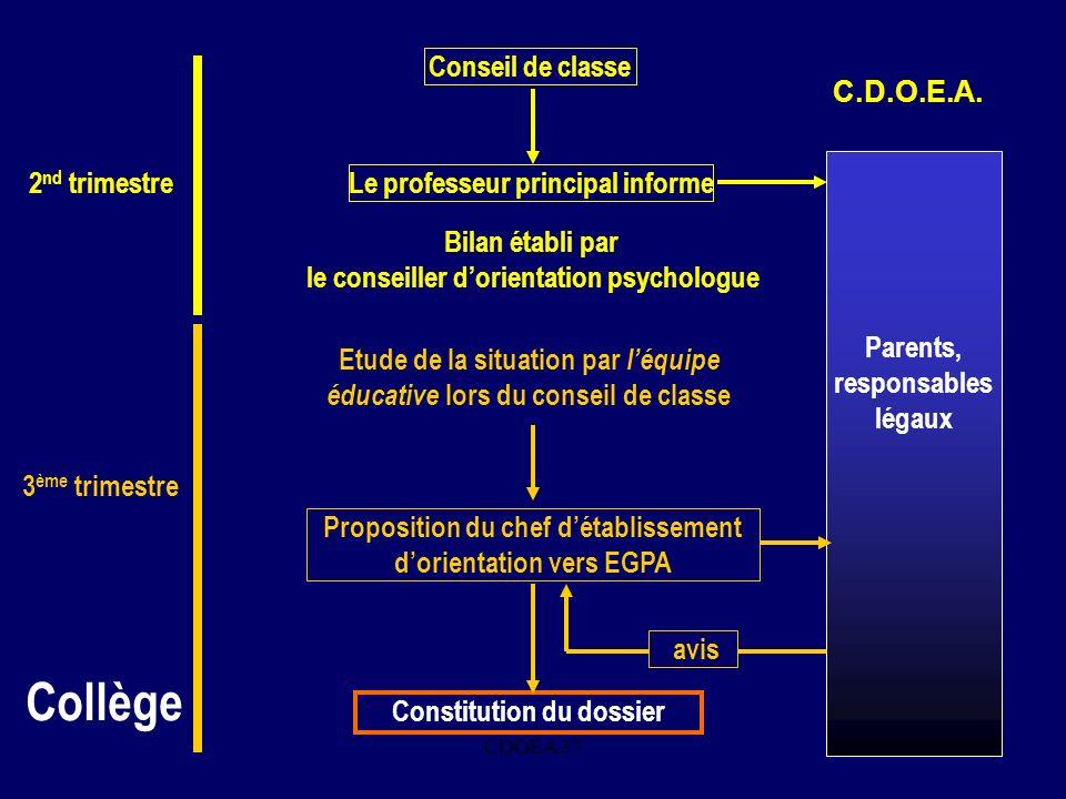 Collège Conseil de classe C.D.O.E.A. Parents, responsables légaux