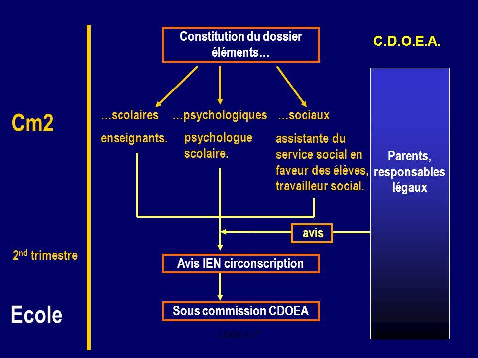 Constitution du dossier Avis IEN circonscription