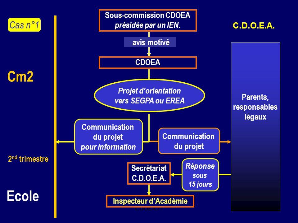 Sous-commission CDOEA Inspecteur d'Académie