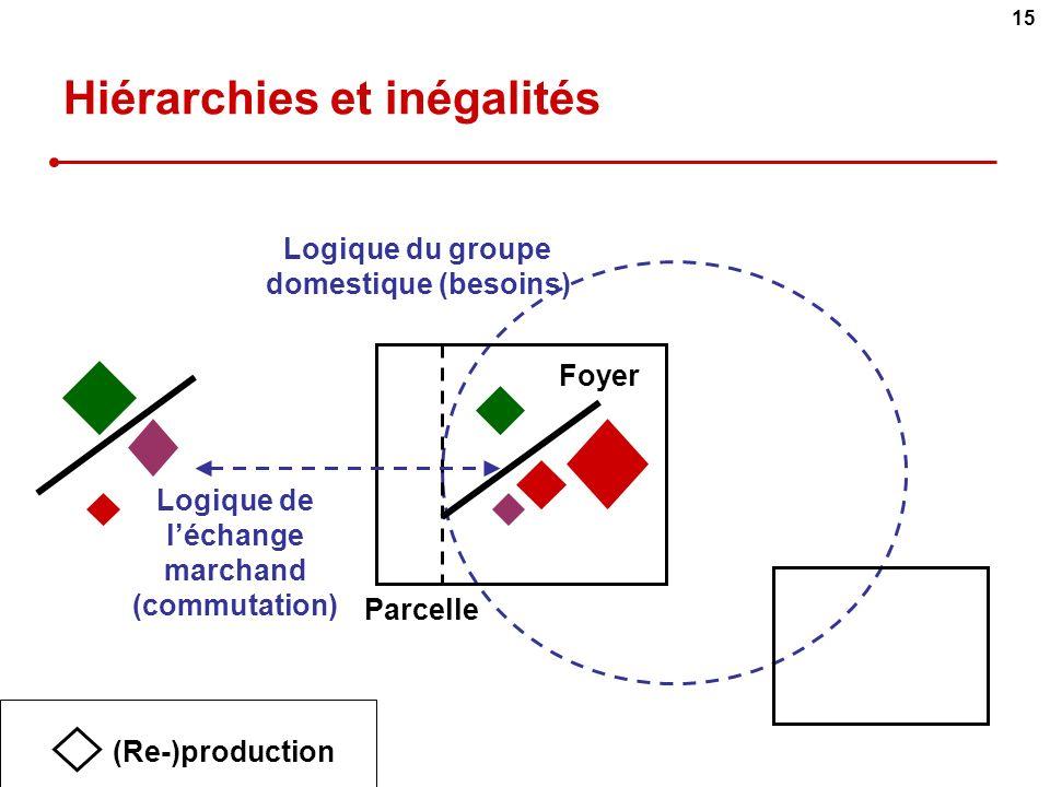 Hiérarchies et inégalités