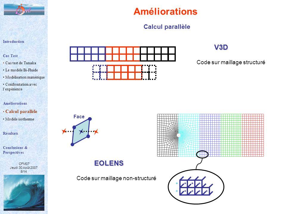 Améliorations V3D EOLENS Calcul parallèle Code sur maillage structuré