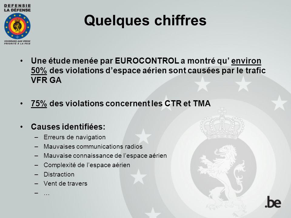 Quelques chiffres Une étude menée par EUROCONTROL a montré qu' environ 50% des violations d'espace aérien sont causées par le trafic VFR GA.