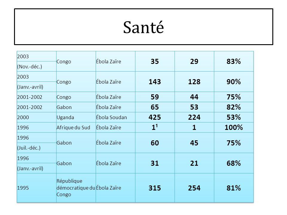 Santé 2003. Congo. Ébola Zaïre. 35. 29. 83% (Nov.-déc.) 143. 128. 90% (Janv.-avril) 2001-2002.
