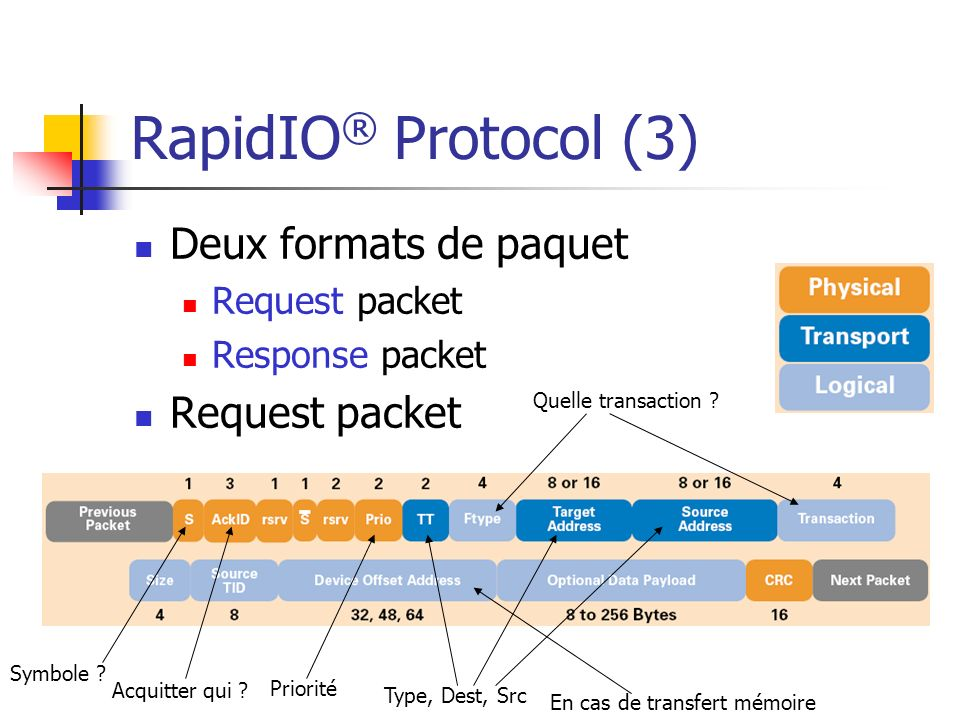 RapidIO® Protocol (3) Deux formats de paquet Request packet