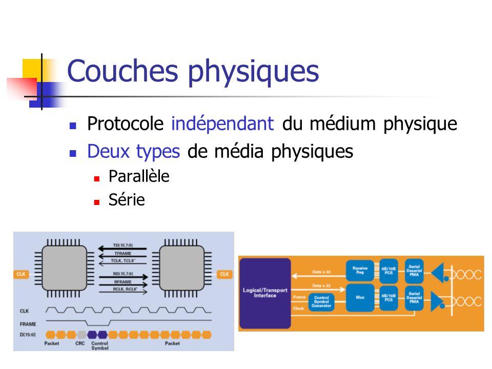 Couches physiques Protocole indépendant du médium physique
