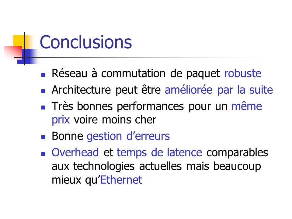 Conclusions Réseau à commutation de paquet robuste