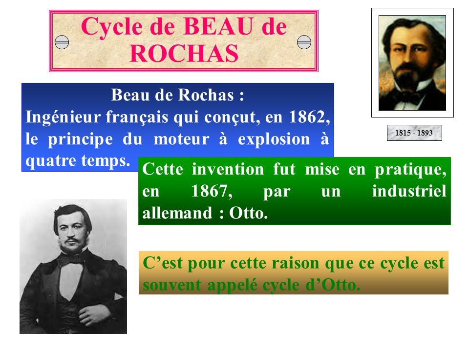 Cycle de BEAU de ROCHAS Beau de Rochas :