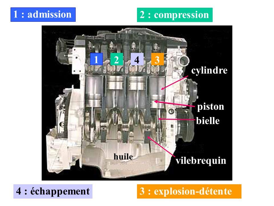 1 1 : admission 2 2 : compression 4 4 : échappement 3