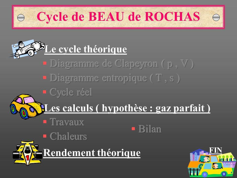 Cycle de BEAU de ROCHAS Le cycle théorique