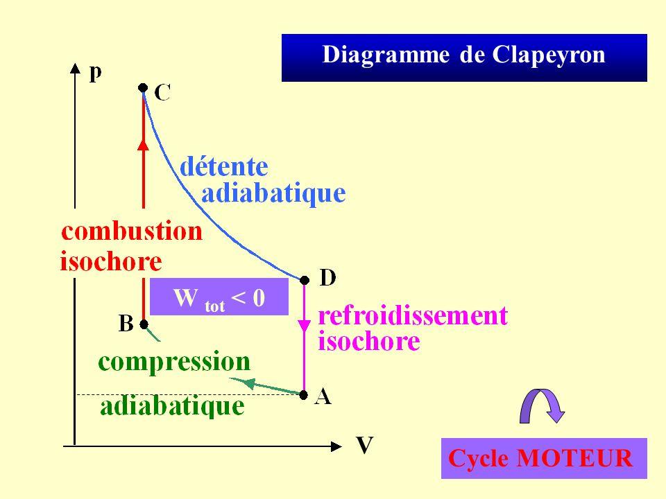 Diagramme de Clapeyron
