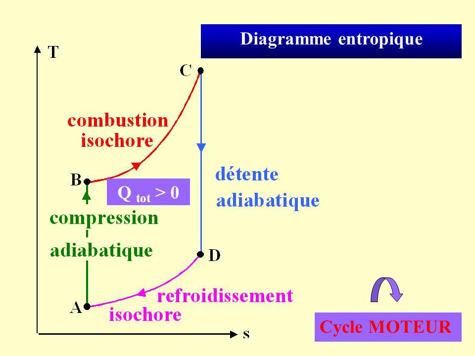 Diagramme entropique Q tot > 0 Cycle MOTEUR