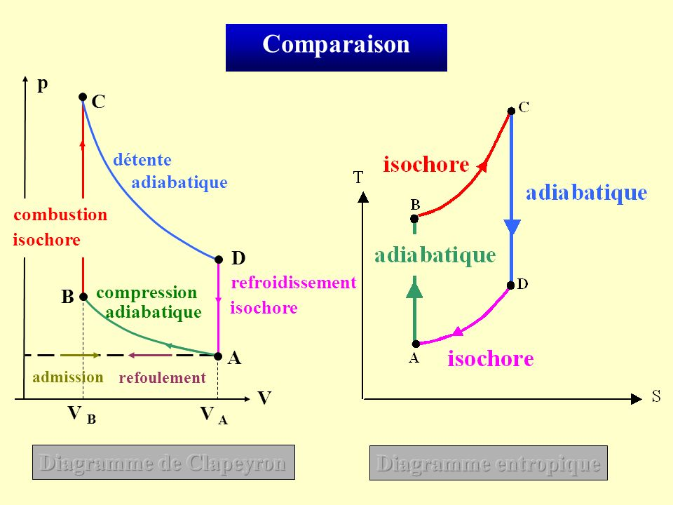 Comparaison Diagramme de Clapeyron Diagramme entropique p C D B A V