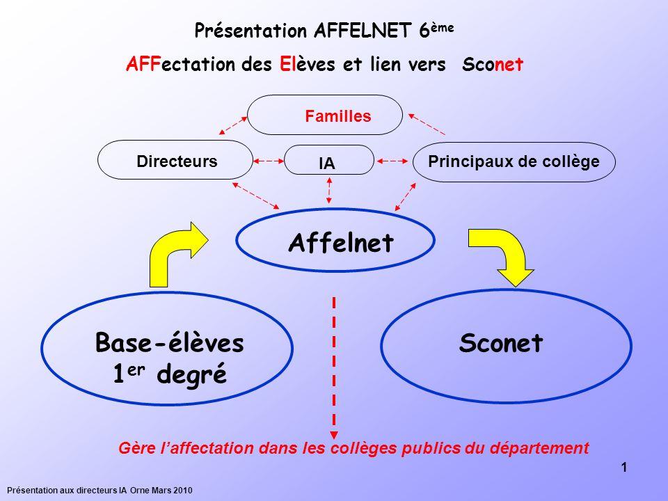 Affelnet Base-élèves 1er degré Sconet