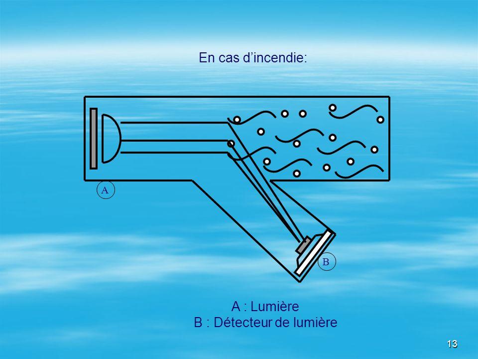 B : Détecteur de lumière