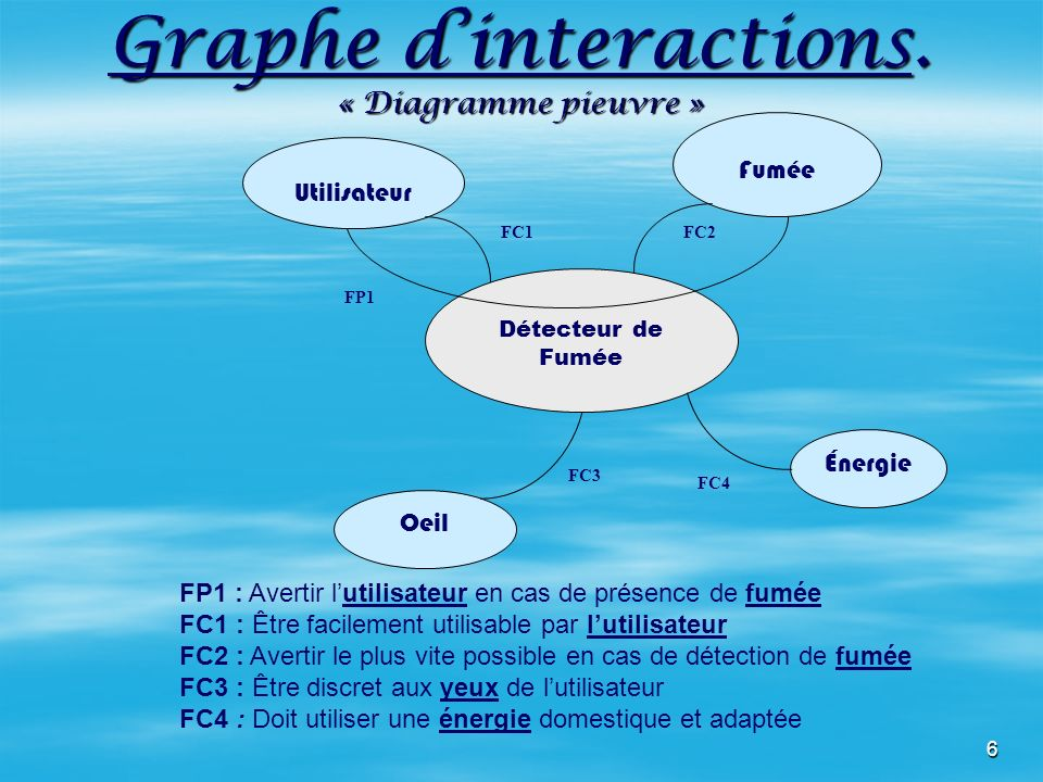 Graphe d'interactions. « Diagramme pieuvre »