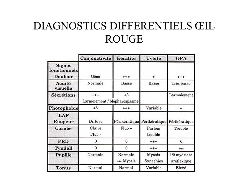 DIAGNOSTICS DIFFERENTIELS ŒIL ROUGE