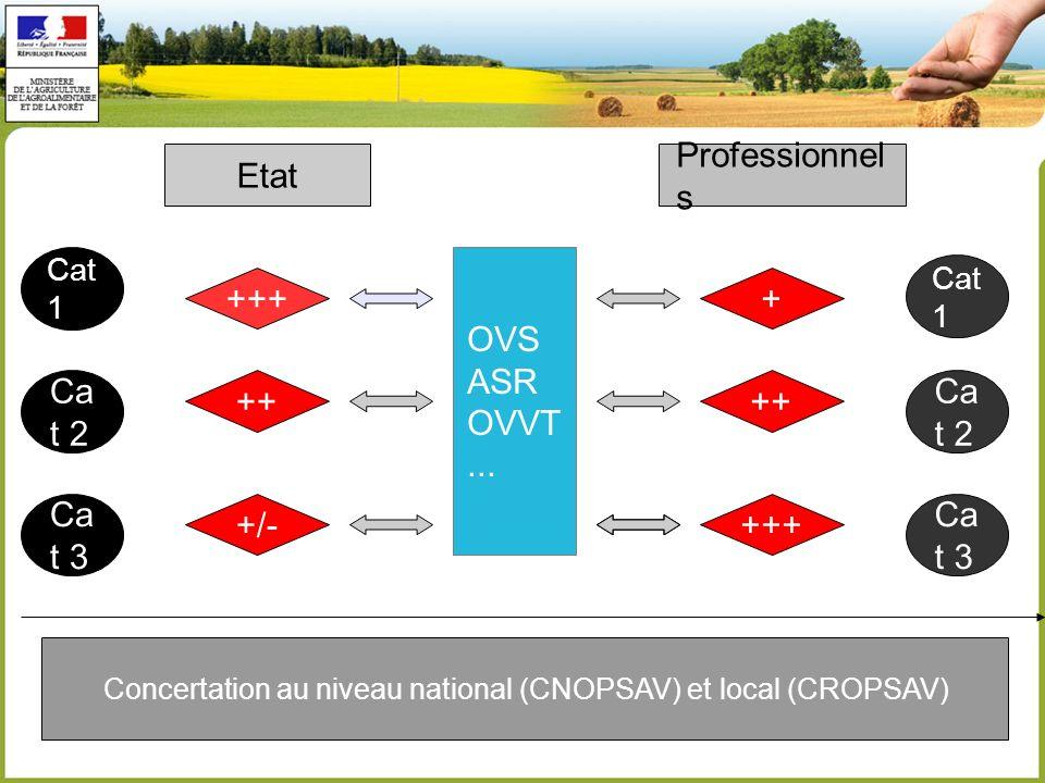 Etat Professionnels OVS ASR OVVT ... +++ + Cat 1 Cat 2 ++ ++ Cat 2