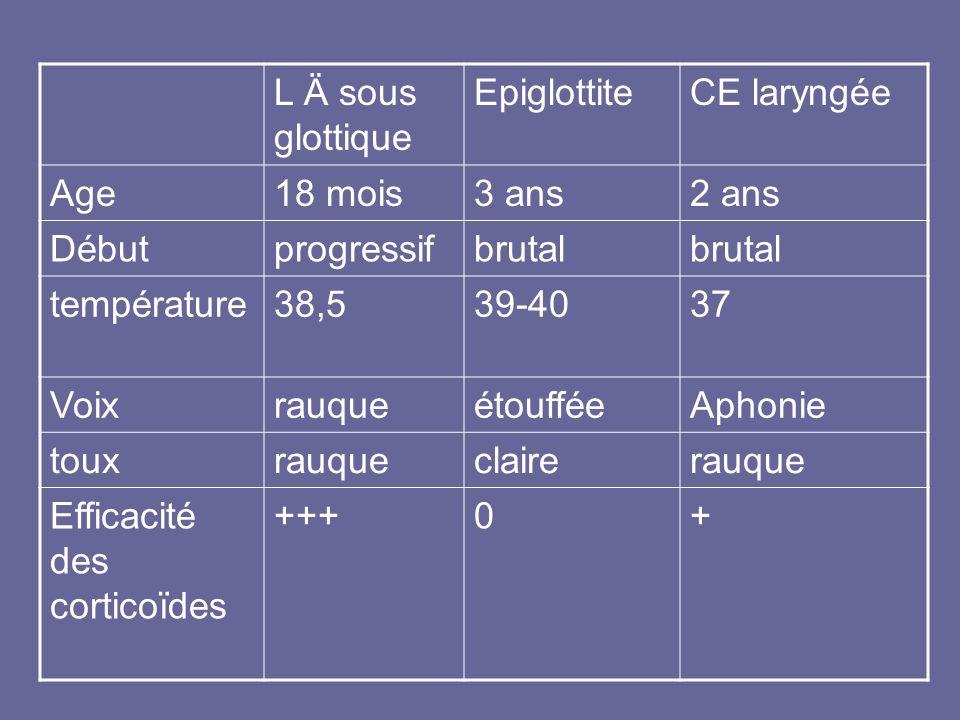 L Ä sous glottique Epiglottite. CE laryngée. Age. 18 mois. 3 ans. 2 ans. Début. progressif. brutal.