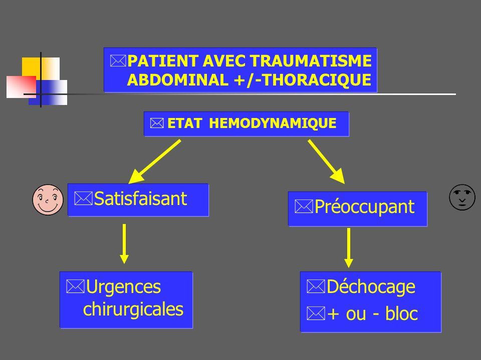 Urgences chirurgicales Déchocage + ou - bloc