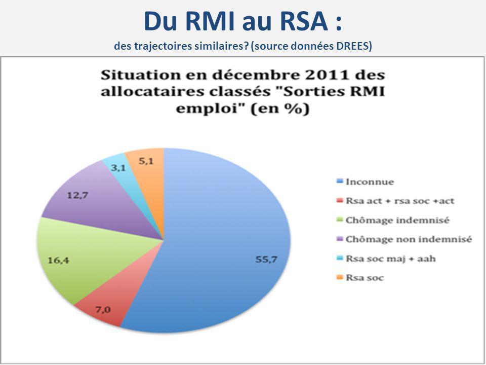 Du RMI au RSA : des trajectoires similaires (source données DREES)