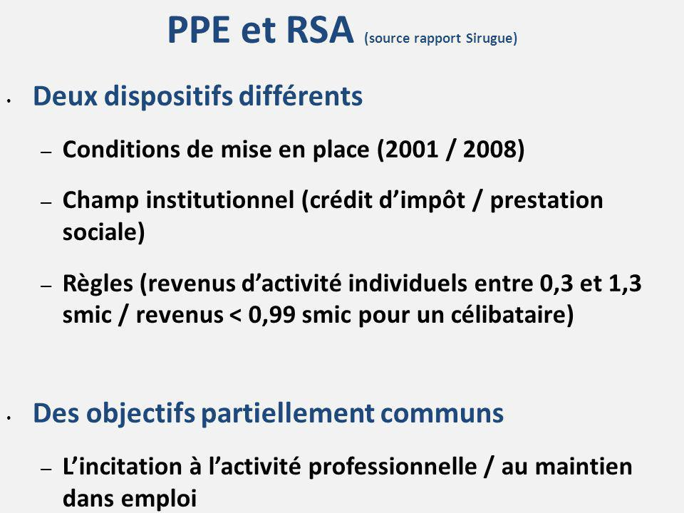 PPE et RSA (source rapport Sirugue)