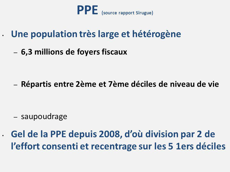 PPE (source rapport Sirugue)