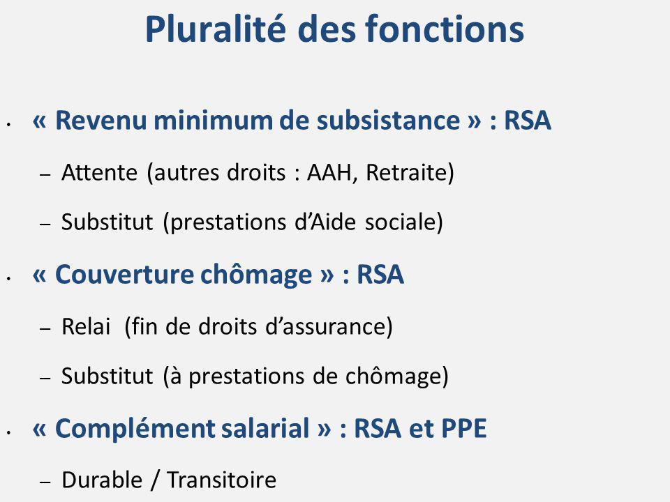 Pluralité des fonctions