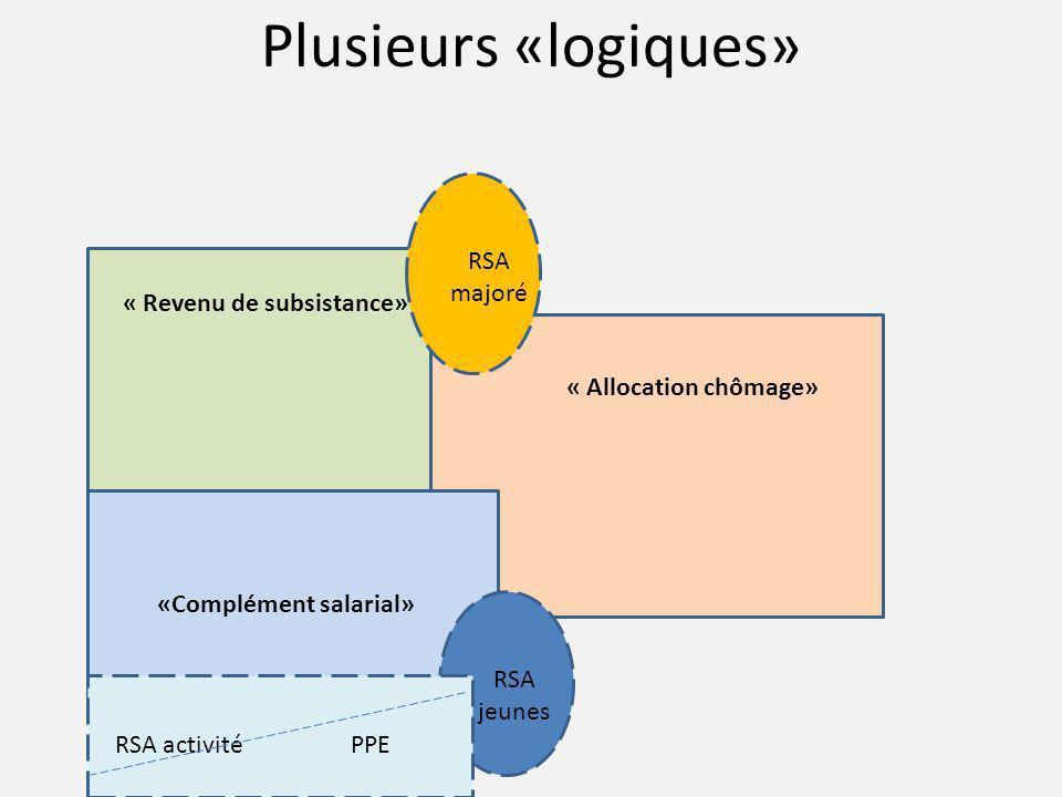 Plusieurs «logiques» RSA majoré « Revenu de subsistance»
