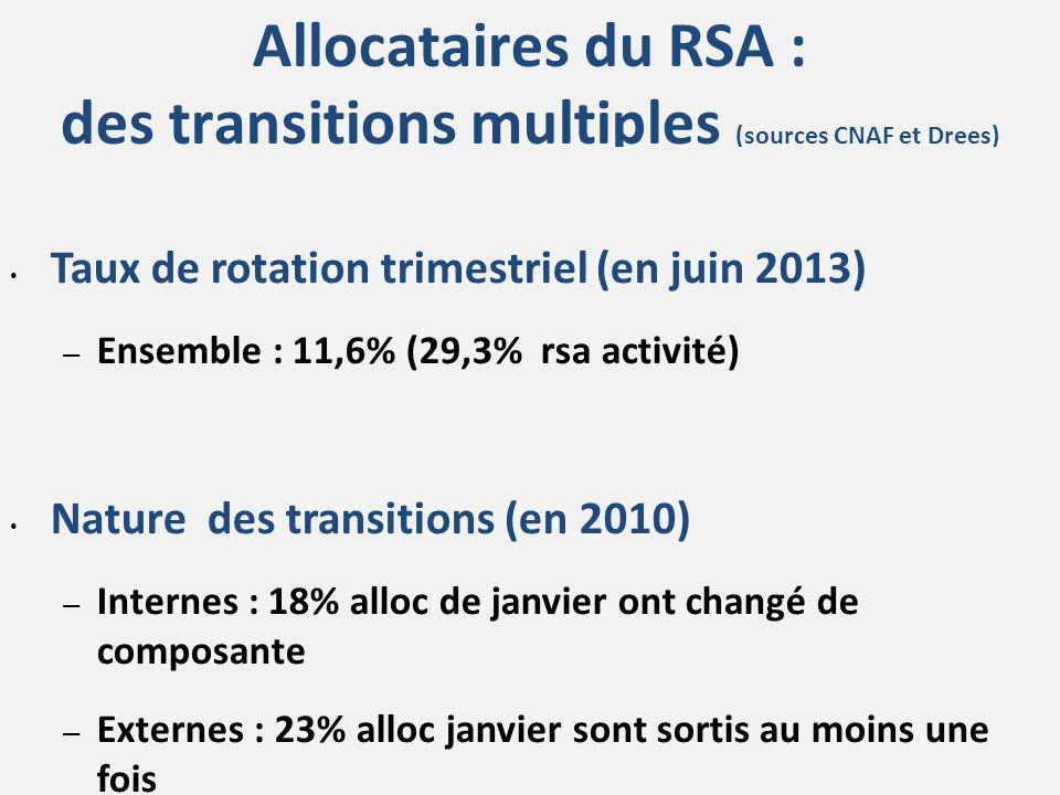 Allocataires du RSA : des transitions multiples (sources CNAF et Drees)