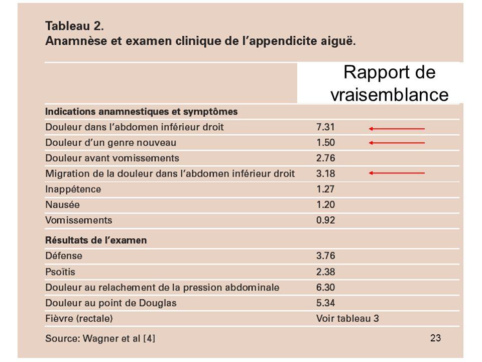 Appendicite H 46 ans