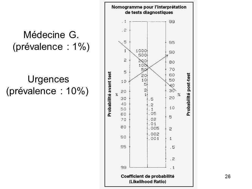 Appendicite H 46 ans RV = 7,3 x 3,2 x 1,5 X 2,4 = 84