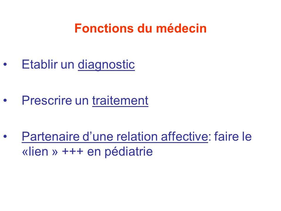 Fonctions du médecin Etablir un diagnostic. Prescrire un traitement.