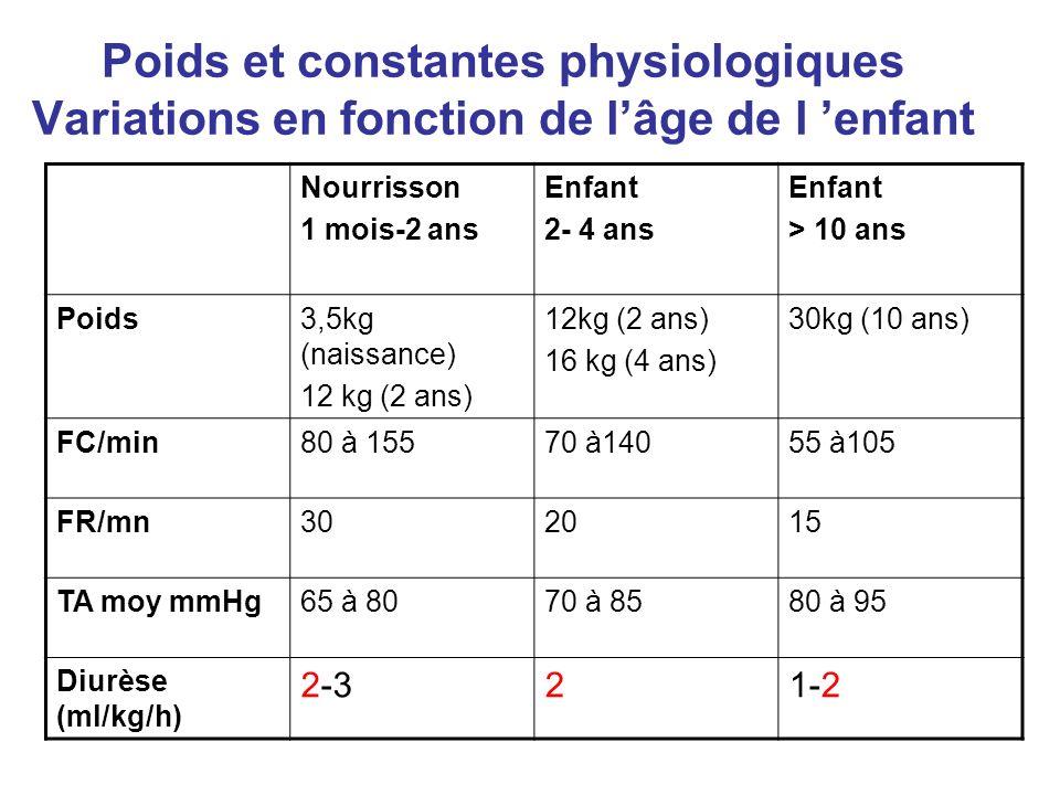 Poids et constantes physiologiques Variations en fonction de l'âge de l 'enfant