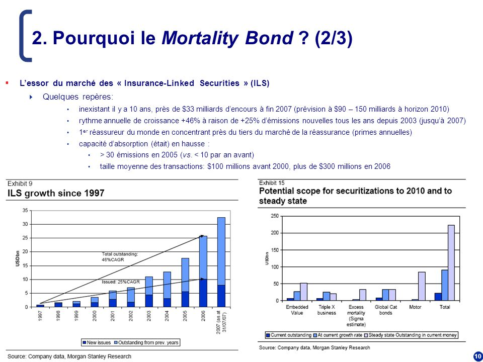 2. Pourquoi le Mortality Bond (2/3)