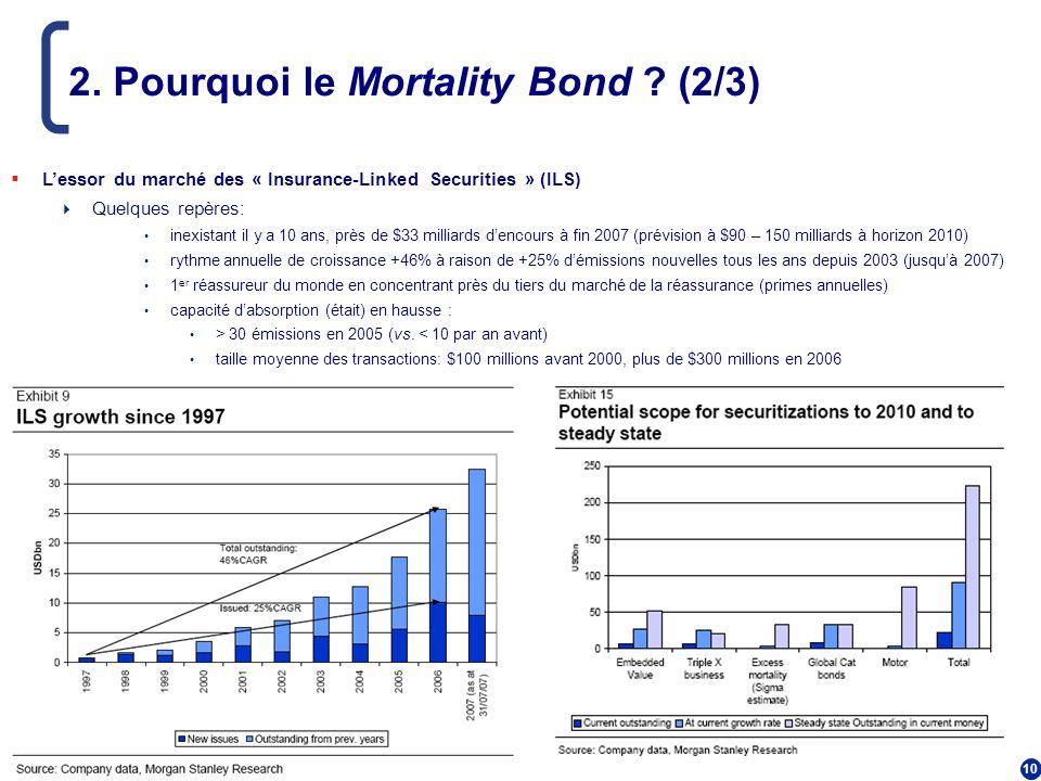 2. Pourquoi le Mortality Bond (2/3)
