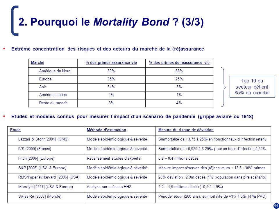 2. Pourquoi le Mortality Bond (3/3)